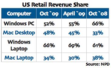 تمثل Apple ما يقرب من نصف إيرادات أجهزة الكمبيوتر المكتبية في الولايات المتحدة