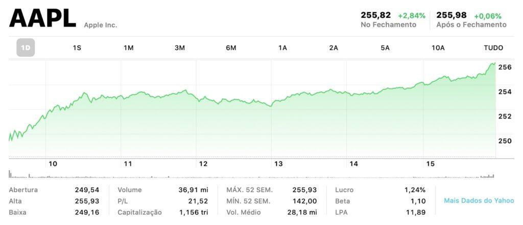 ضرب سهم أبل سجل مرة أخرى. الشركة الآن بقيمة 1.156 دولار - MacMagazine.com