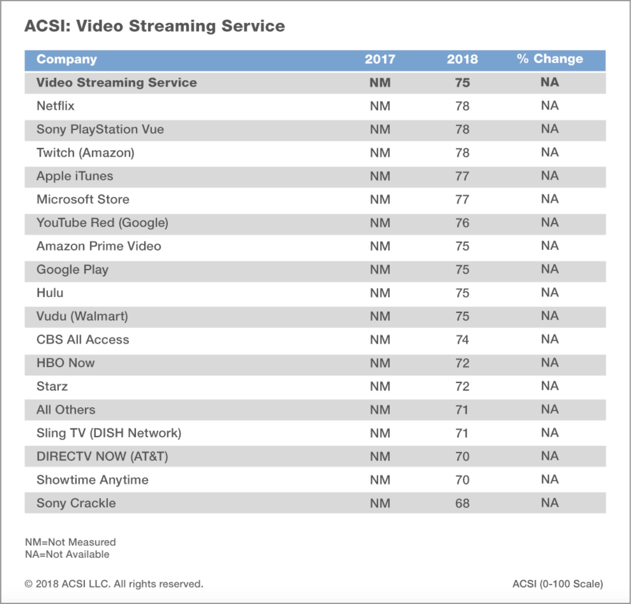 بحث ACSI يشمل خدمات الفيديو