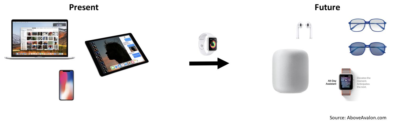 Apple Watch كجسر