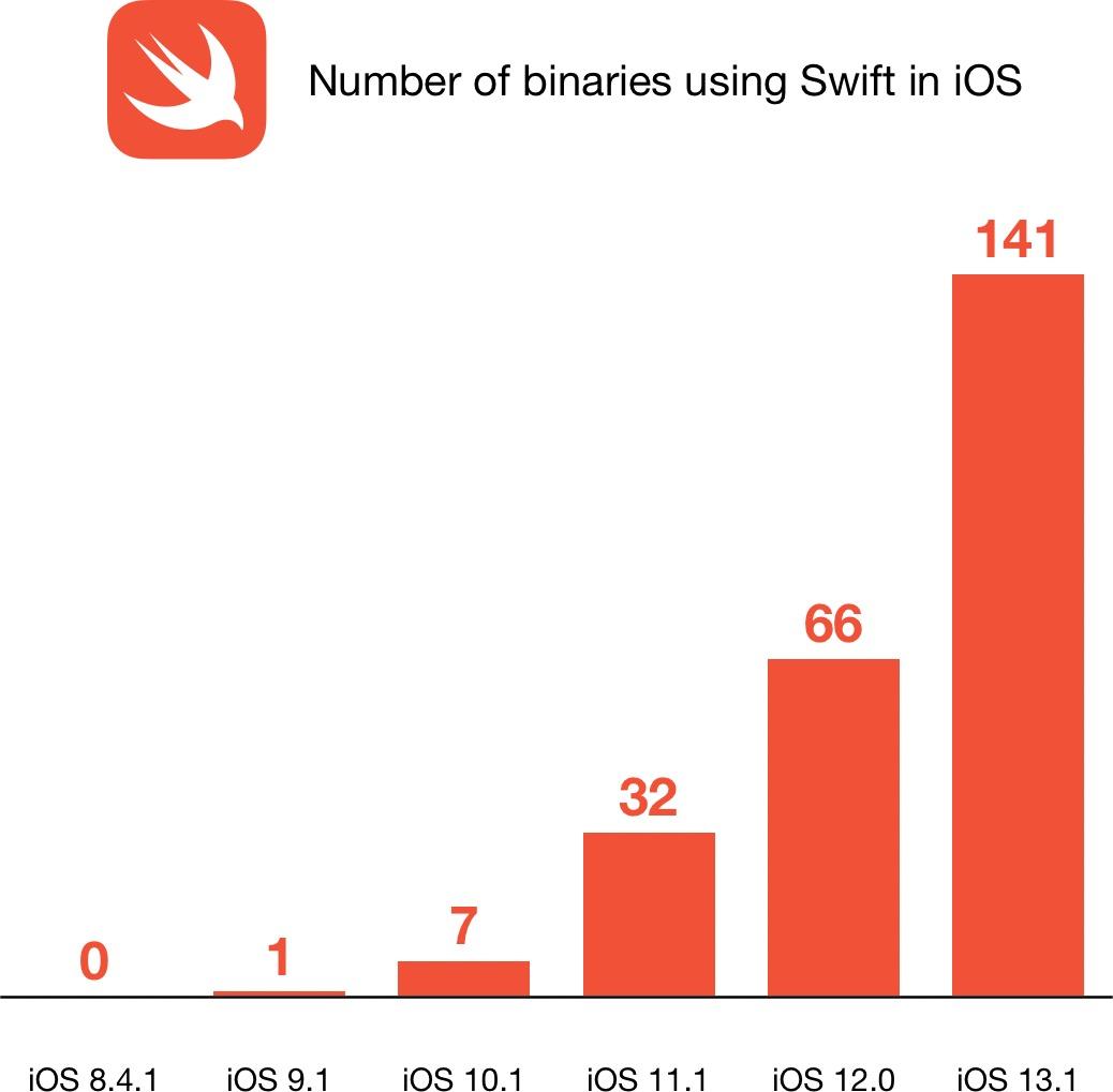 ثنائيات مكتوبة بلغة سويفت على نظام iOS 13