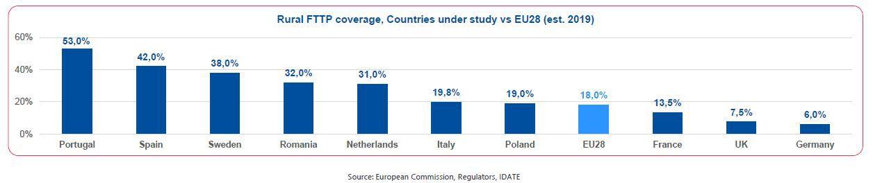 مستويات تغطية الألياف الضوئية في المناطق الريفية في الاتحاد الأوروبي