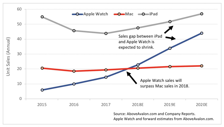 مخطط مبيعات Apple Watch